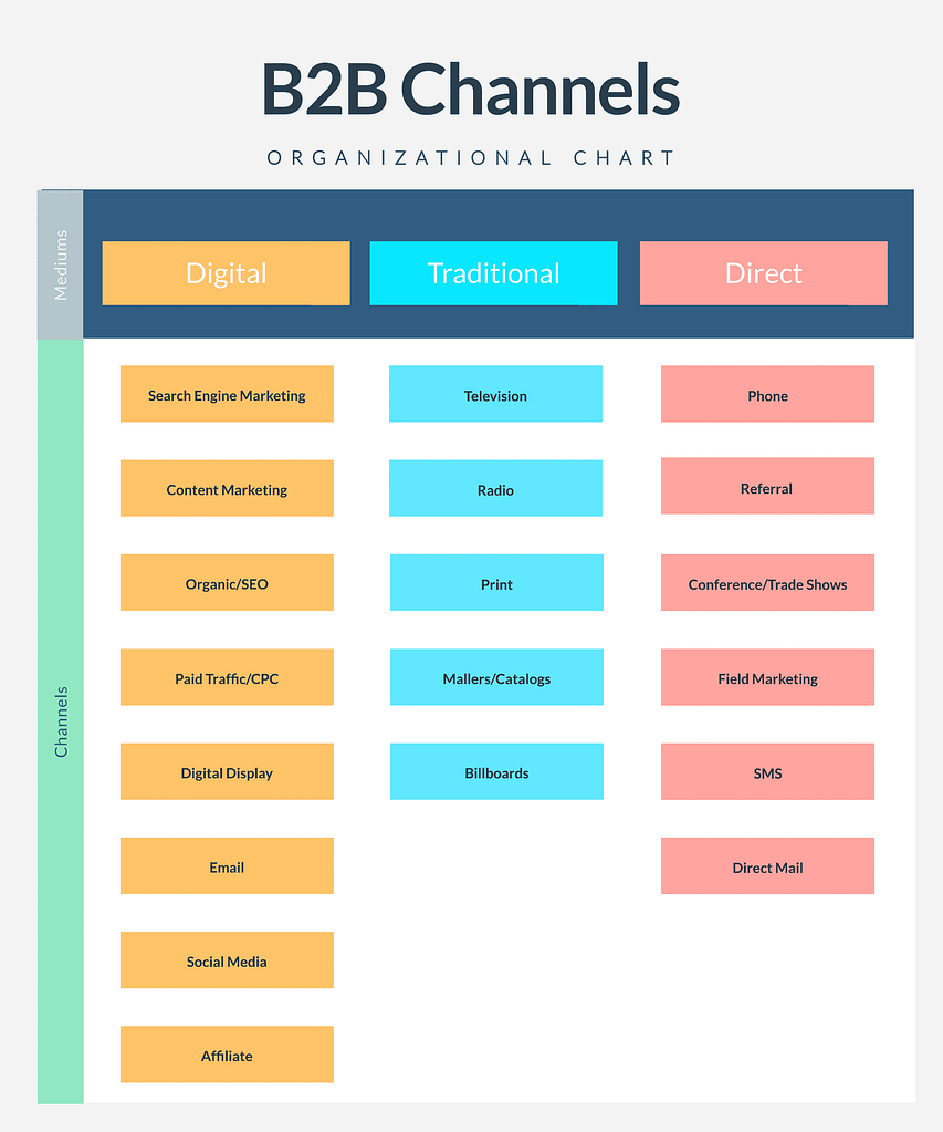 B2B Channels Diagram Broken Down by Medium