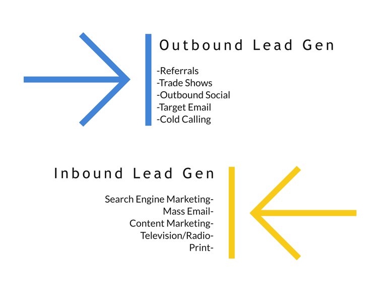 Types of Inbound vs Outbound Lead Generation