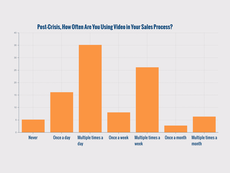 Graph of SaaS Professionals and Their Use of Video in the Selling Process