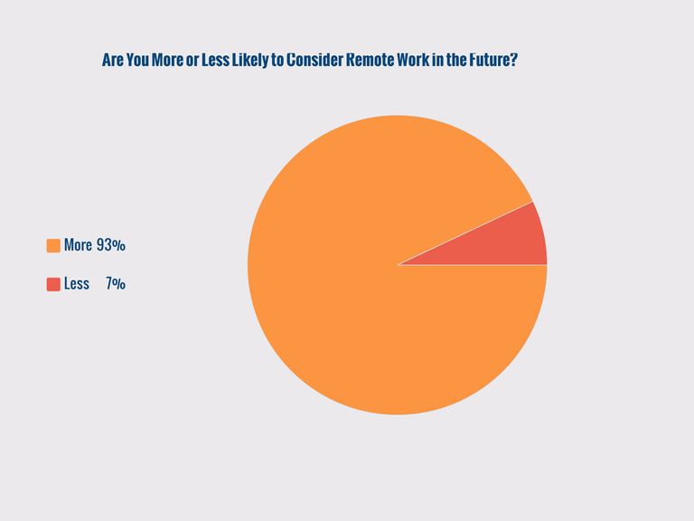Pie Chart- More or Less Likely to Consider Remote Work